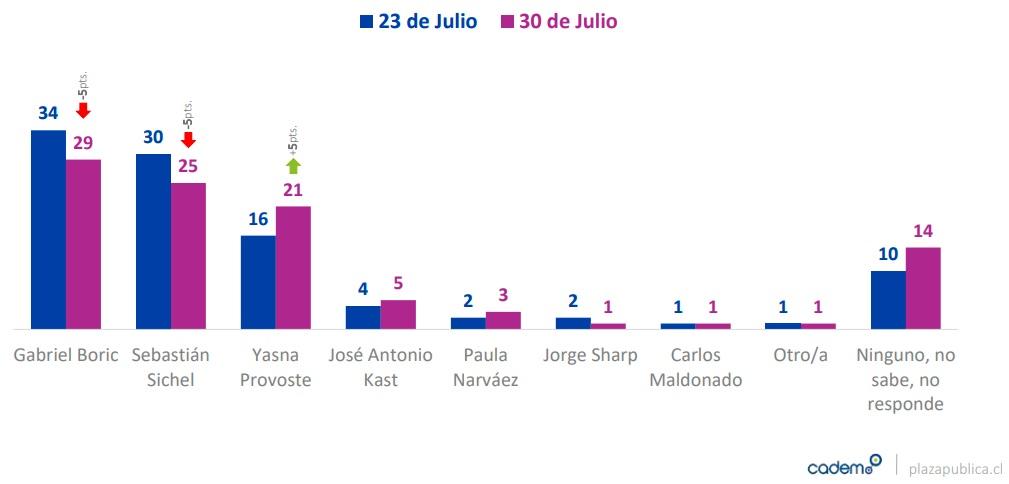 preferencia-voto-eleeciones-presidenciales-julio-cadem