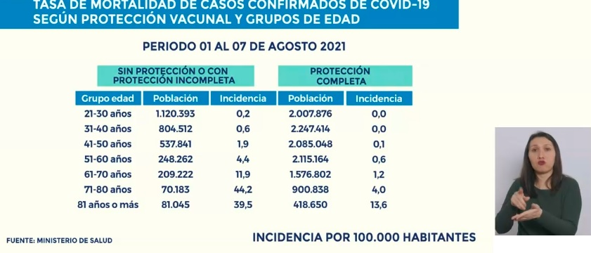 tasa-mortalidad-proteccion-vacunal-covid-minsal