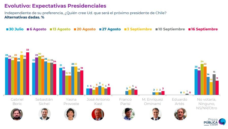 cadem-expectativas-presidenciales-20092021