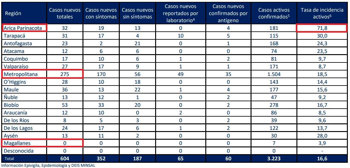 casos-nuevos-covid-minsal-16092021