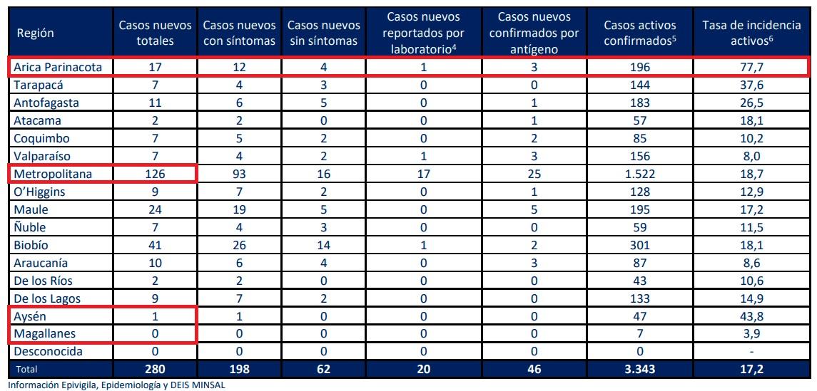 casos-nuevos-covid-minsal-20092021