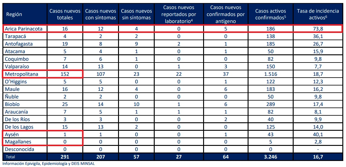 casos-nuevos-covid-minsal-21092021