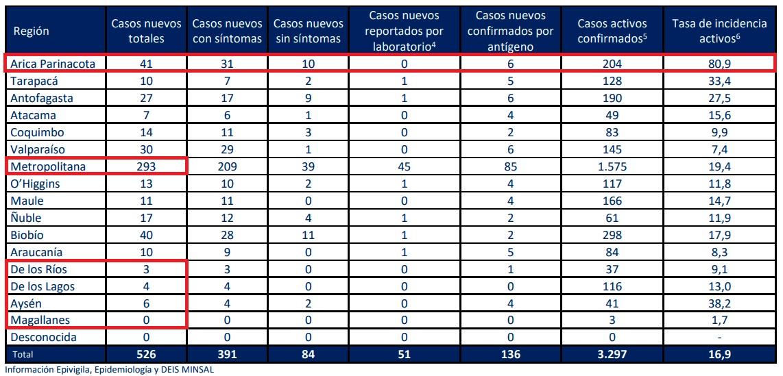casos-nuevos-covid-minsal-22092021