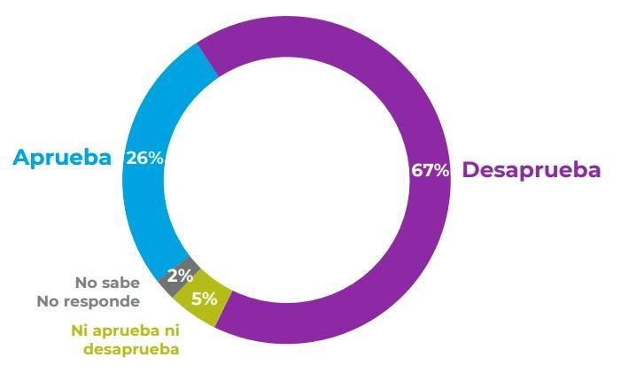 evolucion-preferencias-presidenciales-eleccion-noviembre-cadem-3
